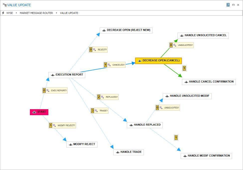 FIX hub onboarding solution & message routing platform - RA Hub