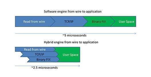 Field Programmable Gate Array (FPGA) Vendors & FPGA Trading
